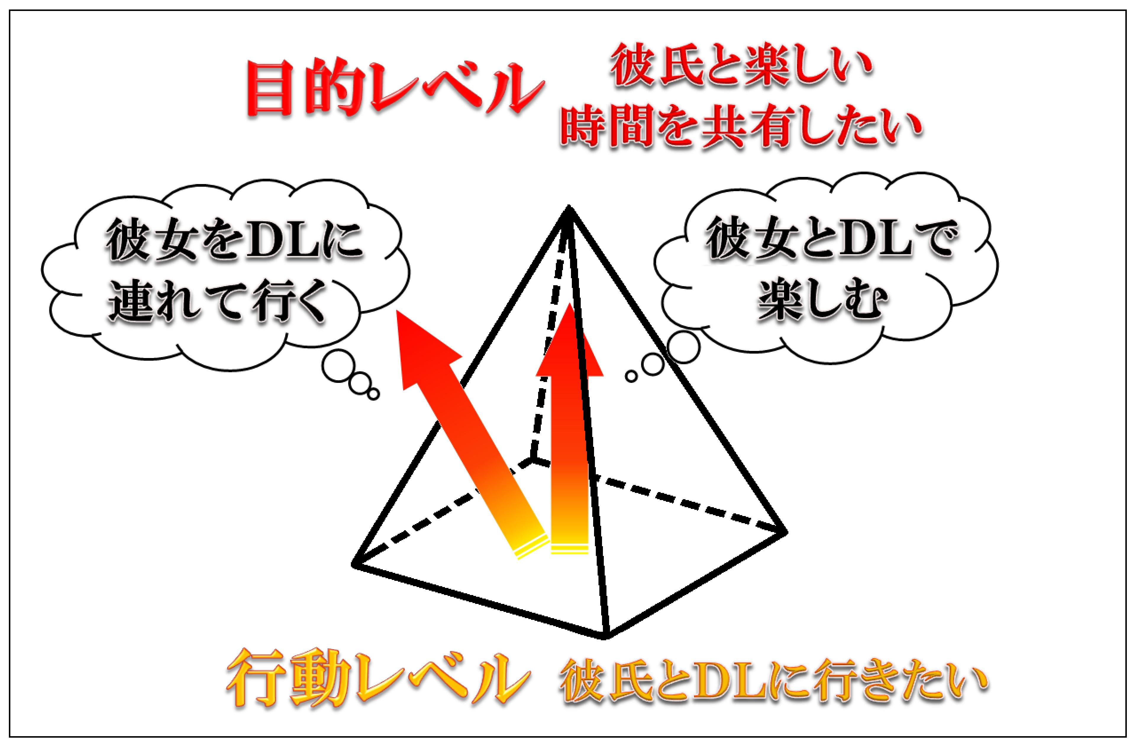 行動レベルと目的レベル(ピラミッド)